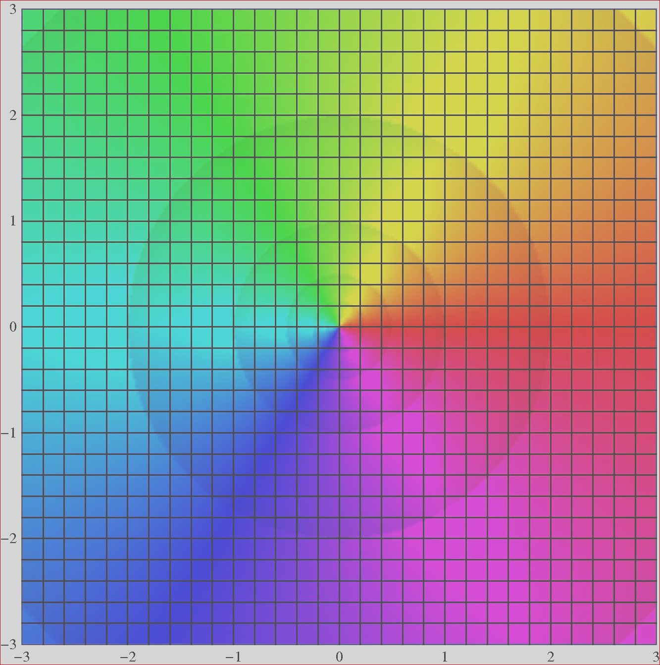 domain coloring for visualizing plex functions
