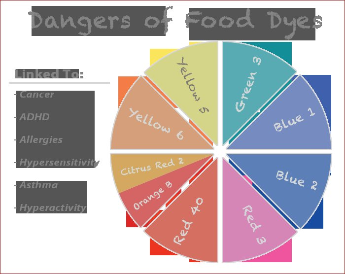food dyes linked to cancer adhd and allergies